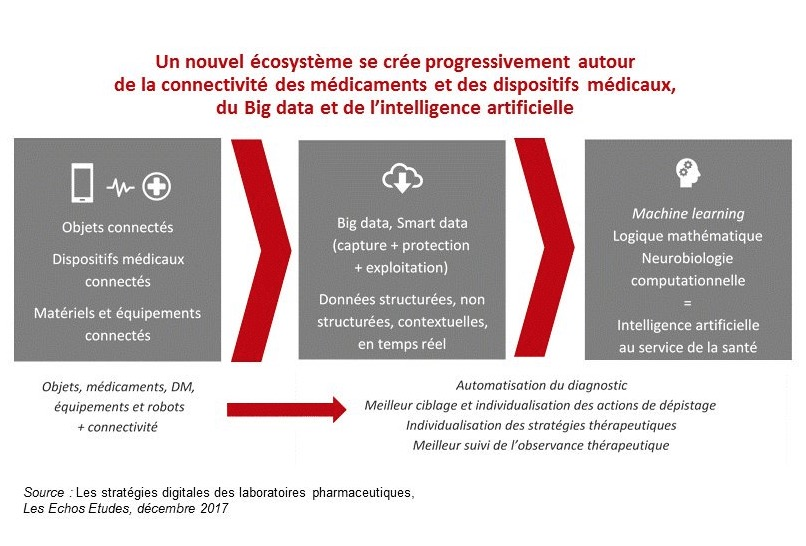 Tranformation digitale pharma